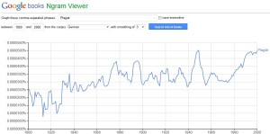 Google Buchsuche Forschung Wort Plagiat